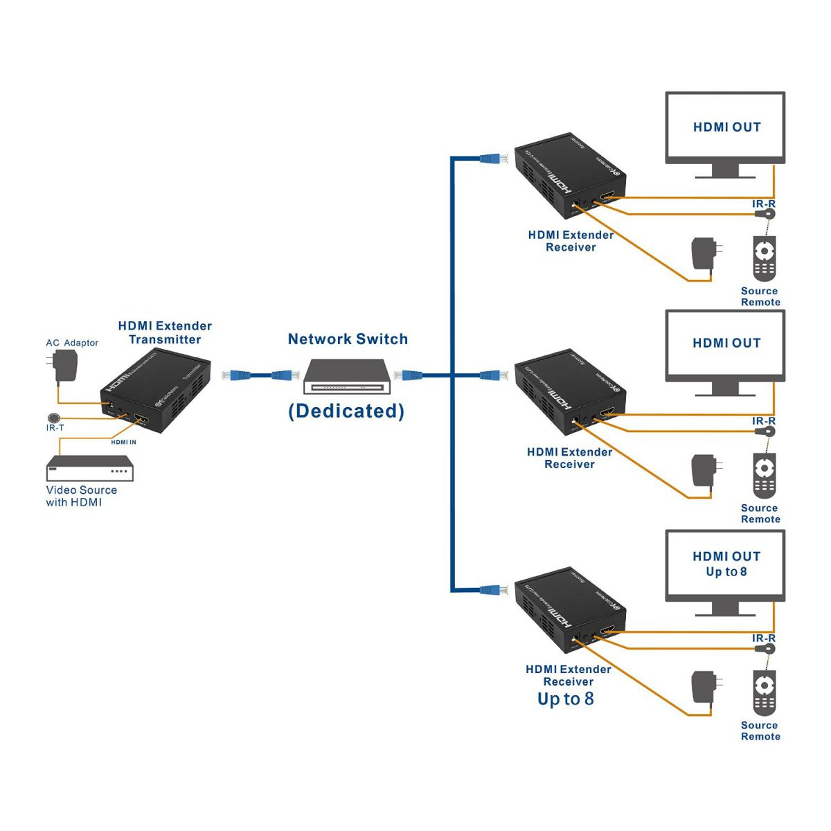 Hdmi Extender Over Single Cat6 Etherent Cable Supporting Tcp Ip Wiring Diagram Problems