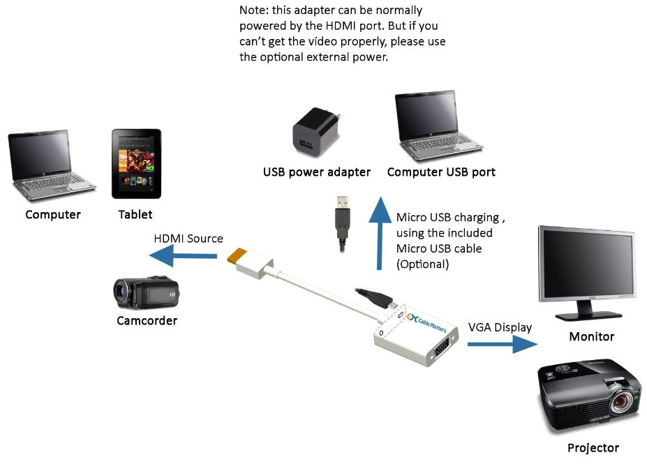 how to connect ps3 with laptop using hdmi