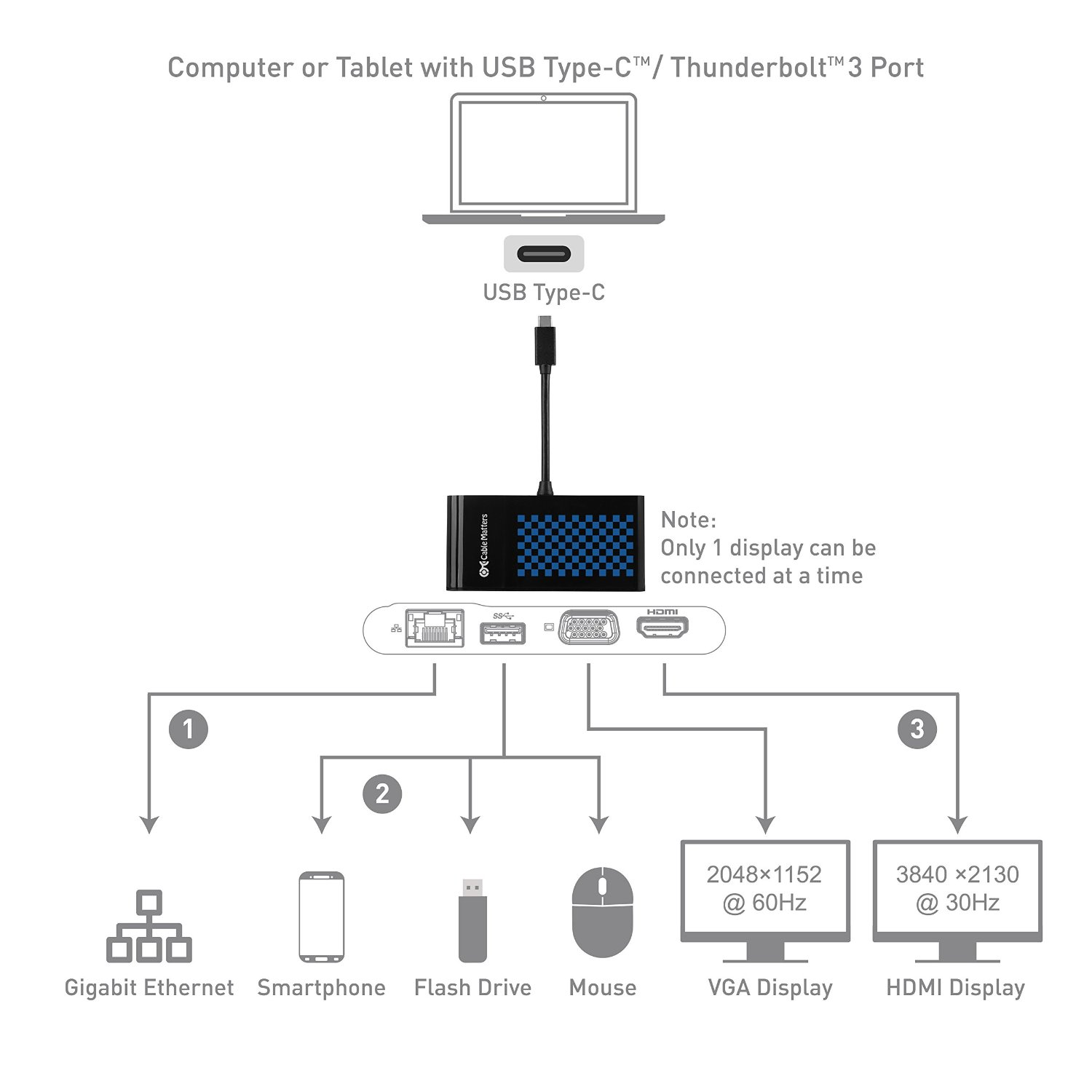 A Brief Look At Usb Type C Cable Matters Knowledge Base Printer Wiring Diagram Hdmi Equipped Monitor Or Hub For Standard Devices Like Hard Drives And Printers Currently Has Several Connectivity Solutions